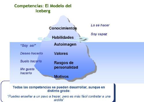 modelo iceberg1