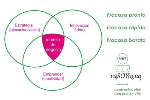 modelo negocios circulos